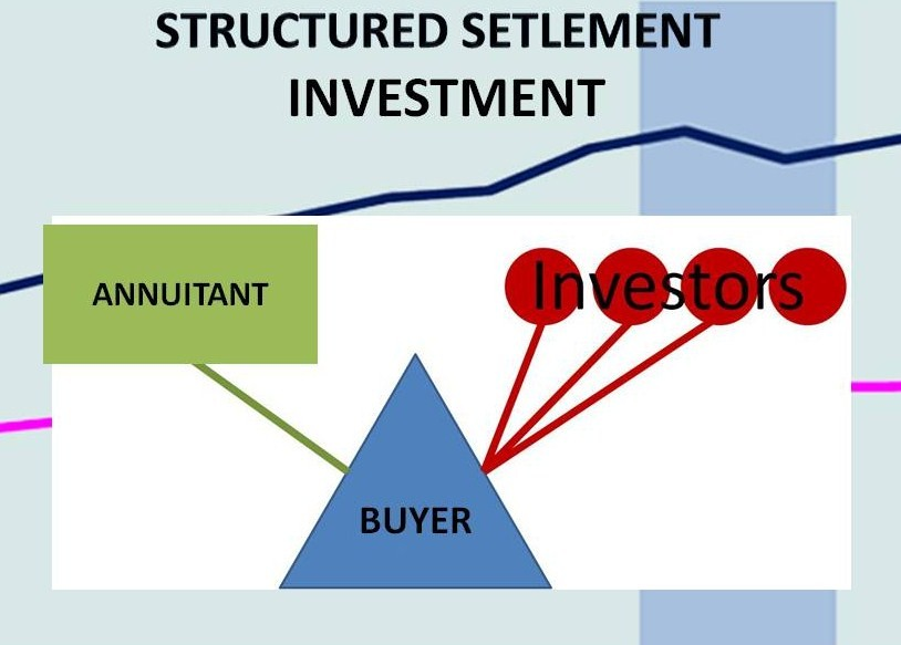 Structured settlement investment buying out structured settlement payments from claimants, factoring companies, investors and mediators