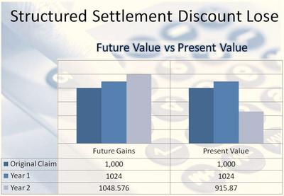 Structured Settlement Sale Discount Loss