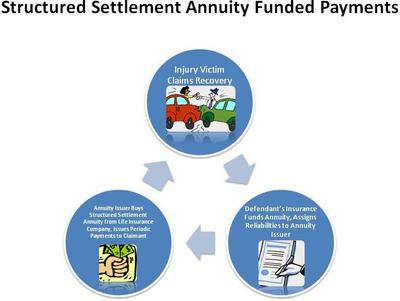 Image Result For Buy A Structured Settlement Annuity